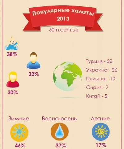 Домашняя одежда, которую выбирали киевляне в 2013 году