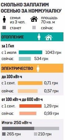 Киевлян ждет новый тарифный удар