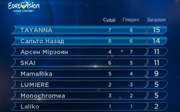 Стали известны первые финалисты Нацотбора на Евровидение