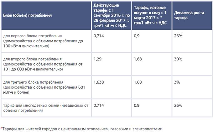 Последний тарифный удар: сколько киевляне будут платить за электричество?