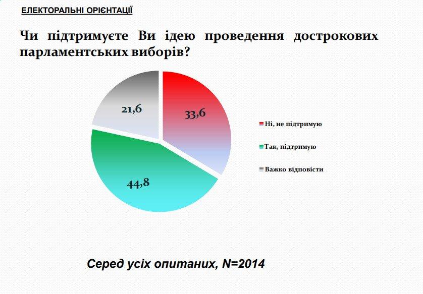 Соцопрос партийных симпатий: БЮТ просел, а Оппоблок - рухнул