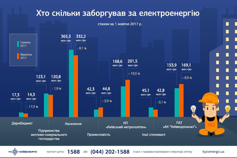 В Киеве назревает энергокатастрофа из-за долгов коммунальщиков