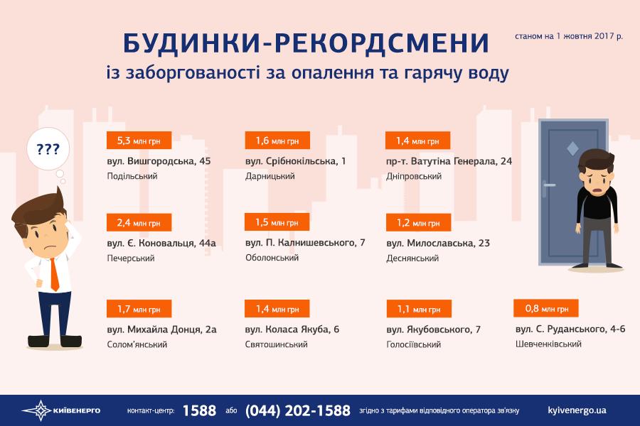 За отопление, которого нет, киевляне должны 741 млн. грн