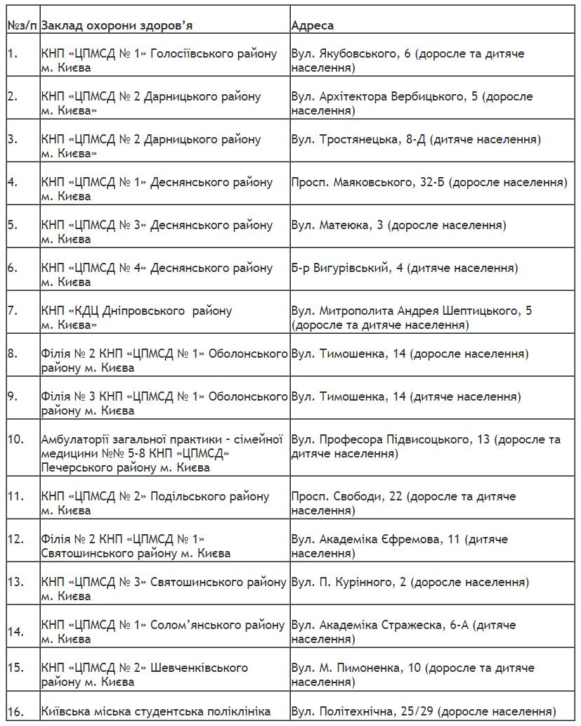 Где в Киеве можно сделать прививку против гриппа?