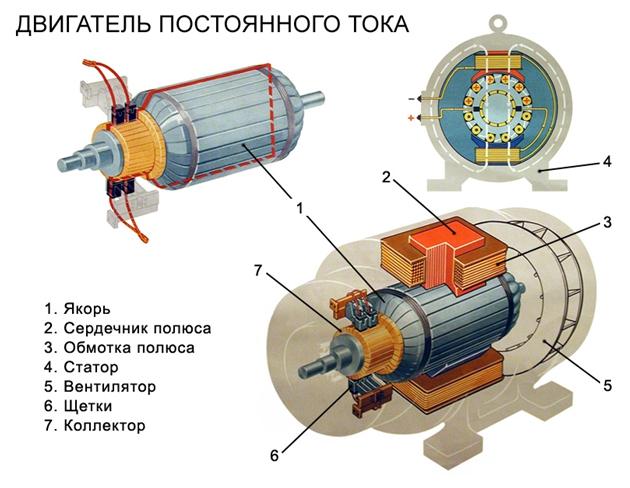 Особенности взрывозащищённых электродвигателей