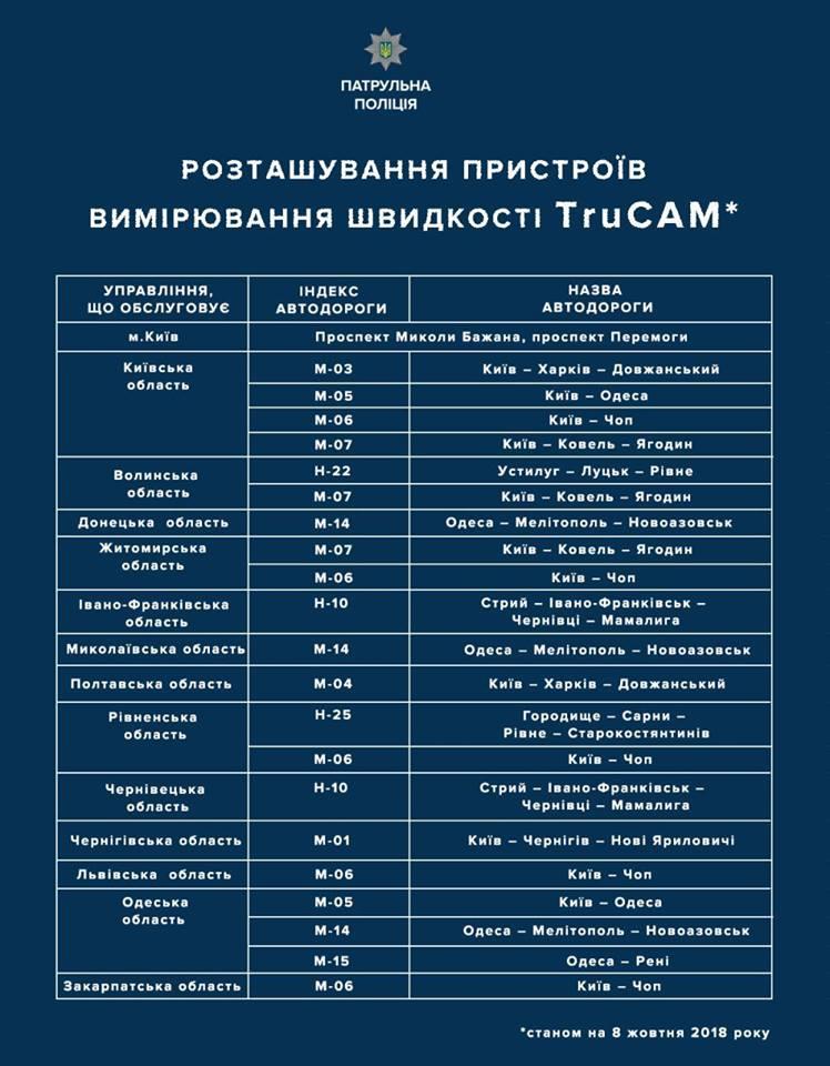 Где в Киеве появятся радары TruCam
