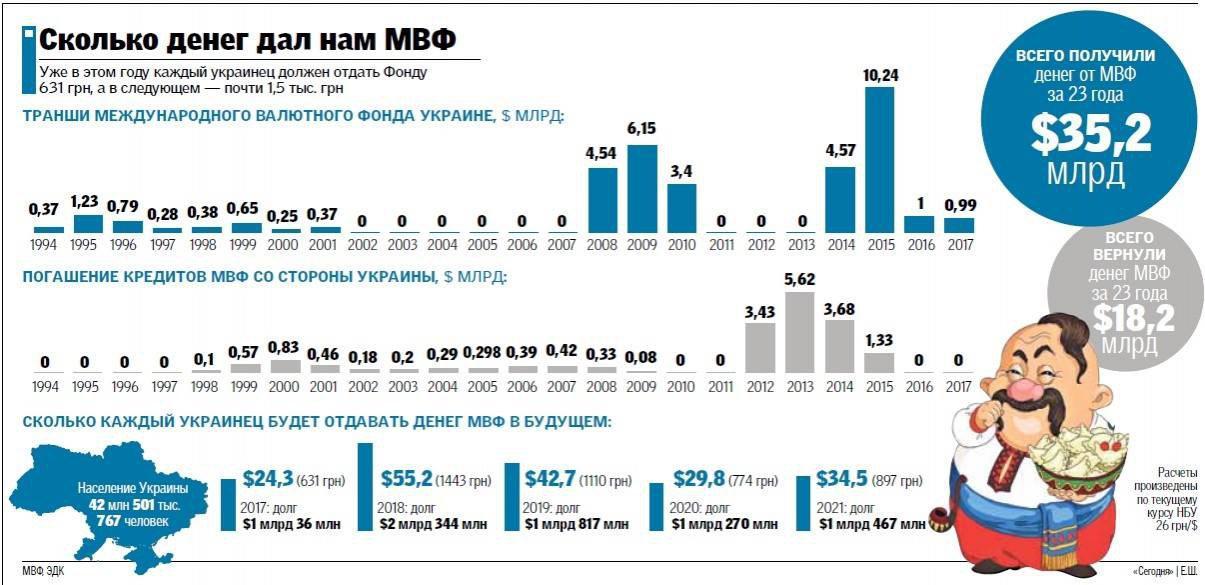 Рабинович: Власть продолжает брать кабальные кредиты от МВФ даже во время военного положения