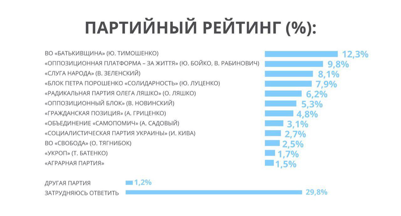 Тимошенко, Бойко и Порошенко возглавляют президентский рейтинг в Украине - европейские социологи