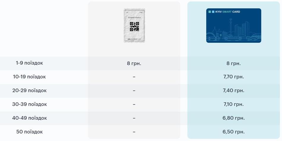 Единый электронный билет. Что нужно знать?