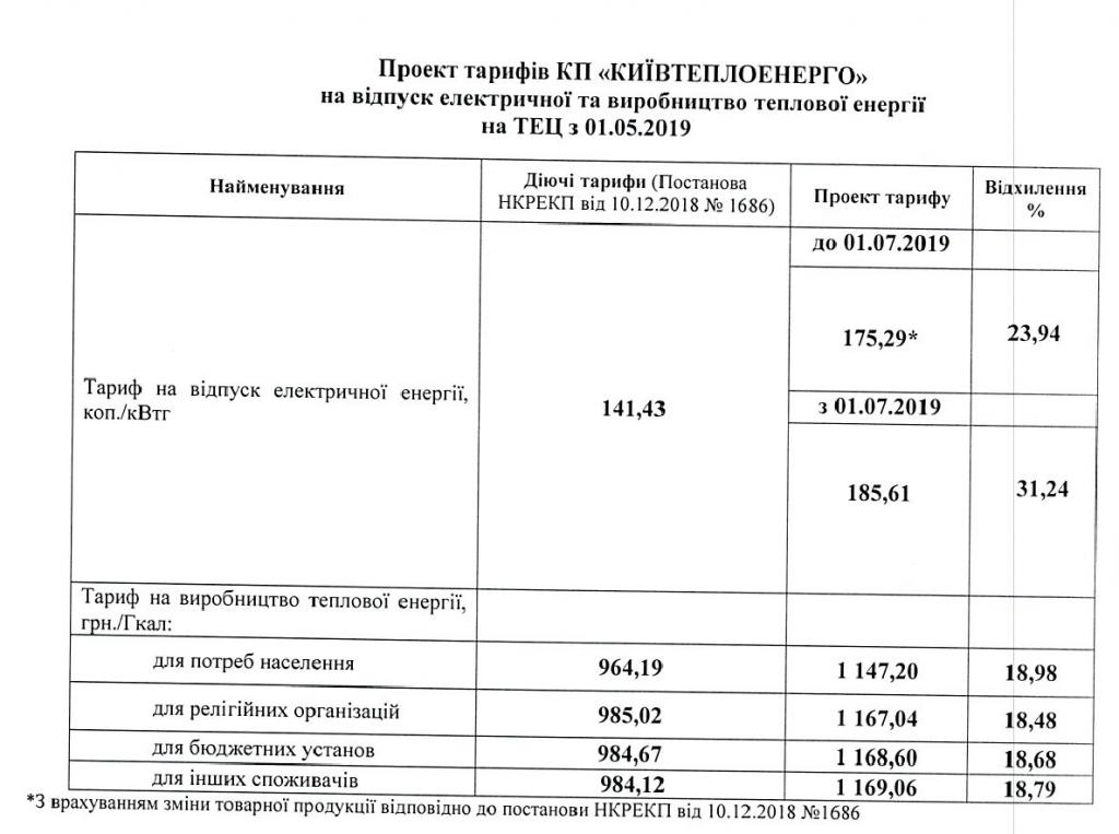 Жителей Киева решили окончательно добить повышением тарифов