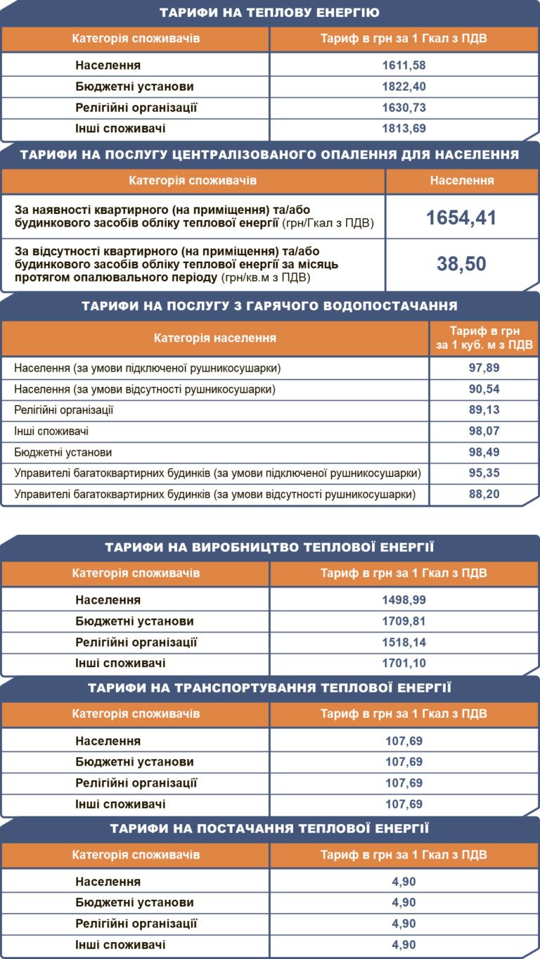 Власти Киева объяснили, почему снова дорожают отопление и горячая вода