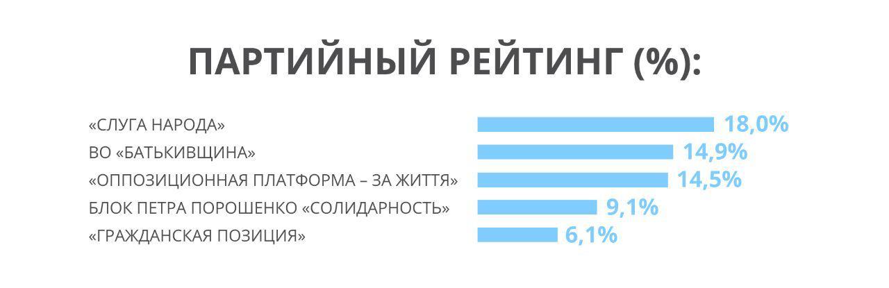 Партия Рабиновича – в лидерах партийных рейтингов, – западные социологи