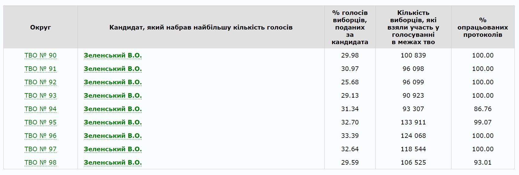 Жители столичной области поддержали киевлян на выборах