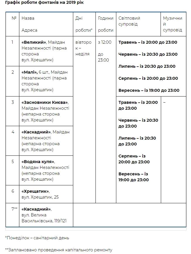 В Киеве с 27 апреля заработают свето-музыкальные фонтаны