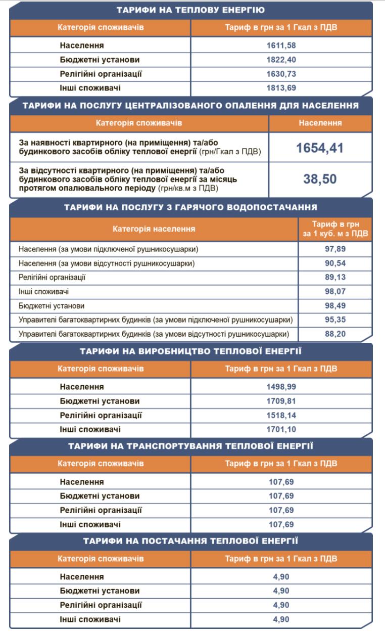 В Киеве не подорожают горячая вода и отопление