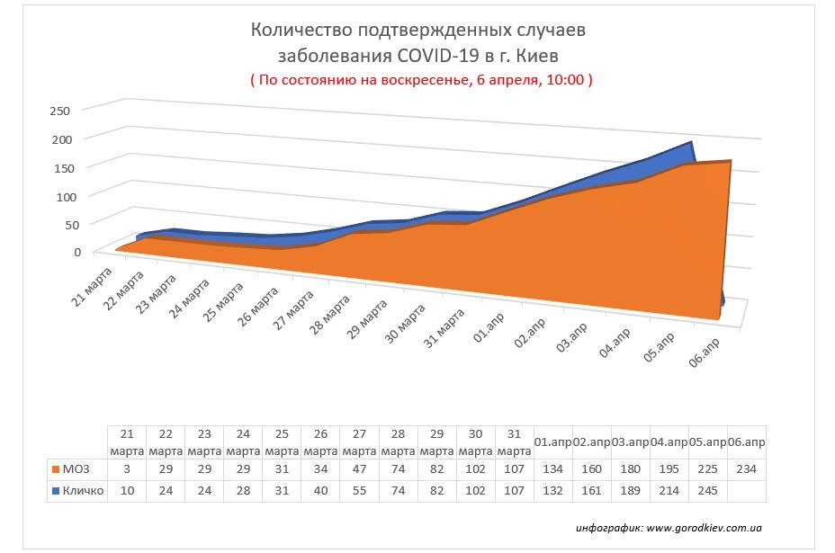 После выходных в Киеве коронавирусом заболели 9 человек