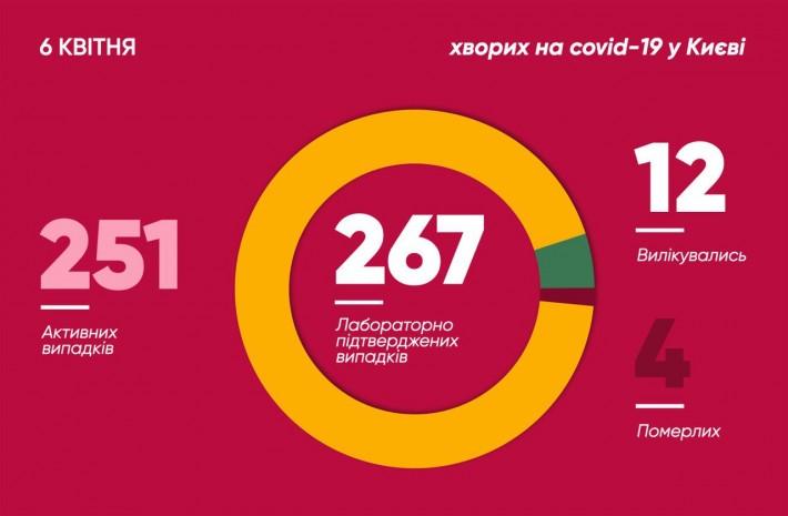 В Киеве коронавирус выявили у пятилетнего ребенка