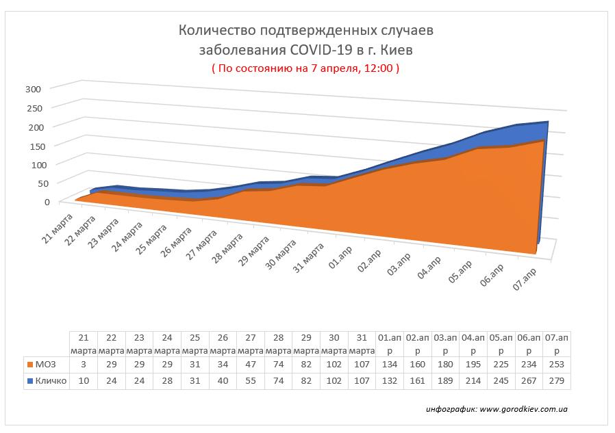 Кличко сообщил еще о 12 заболевших коронавирусом