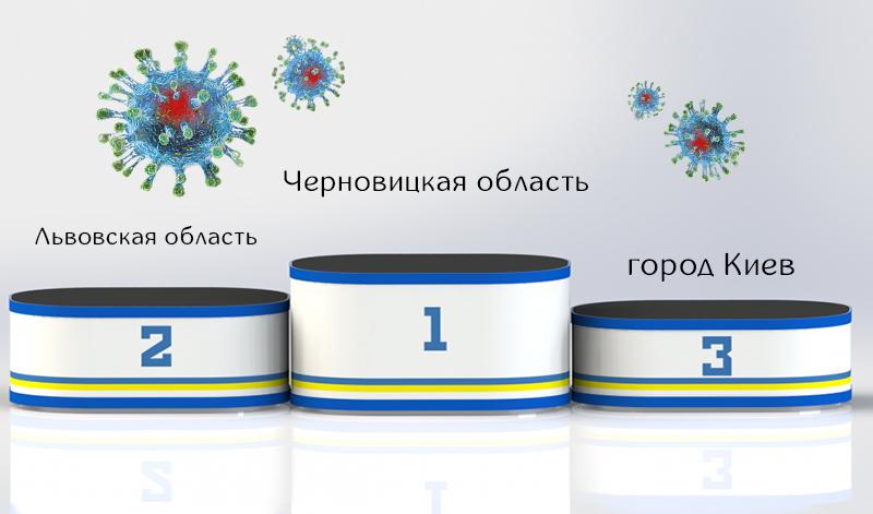 Киев занимает третье место по количеству смертей от COVID-19