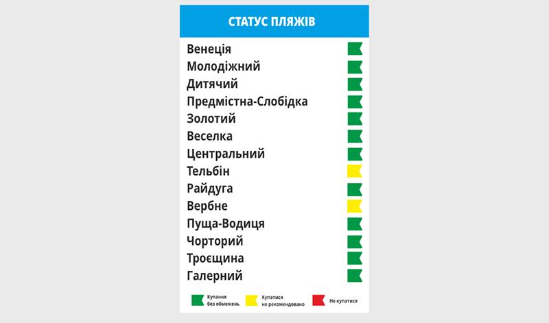 На двух пляжах в Киеве не рекомендуется купаться