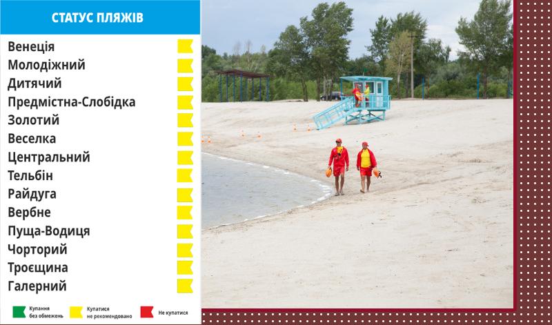 """На киевских пляжах вывесили """"желтые"""" флаги"""